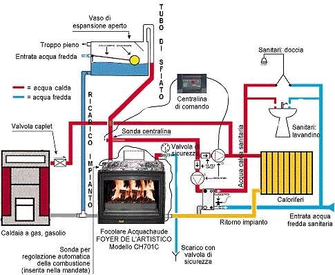 Utilizzare fonti rinnovabili per riscaldamento ambienti e acqua calda in tutta la casa - Installazione termocucina a legna ...