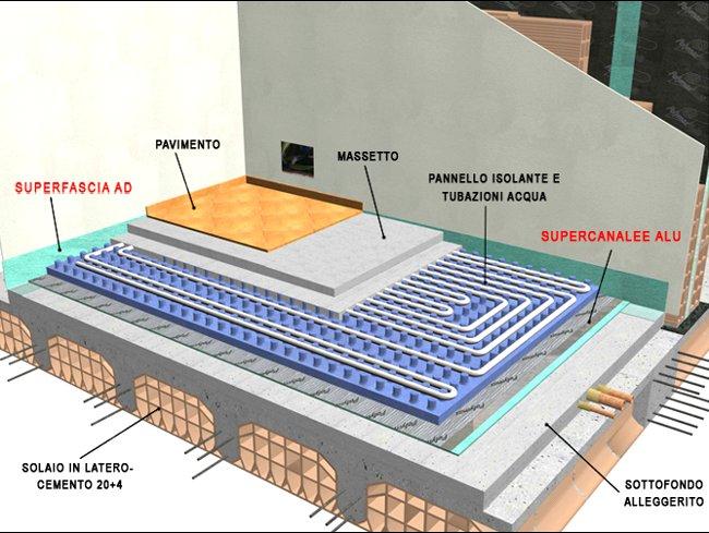 Riscaldamento a pavimento o impianto tradizionale con for Termosifone dwg